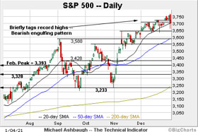 Charting a bull-trend whipsaw, S&P 500 absorbs pullback from record highs