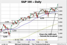 Charting a bullish technical tilt, S&P 500 extends break atop 4,000 mark